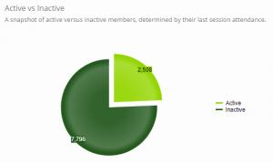 Active vs Inactive