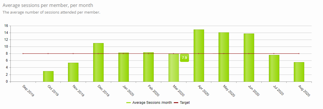Average sessions per month