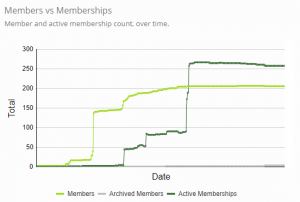 Members and memberships over time